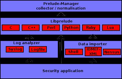 PreludeCompatibility - PRELUDE SIEM